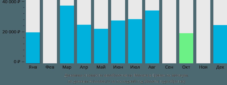 Динамика стоимости авиабилетов из Милана в Ереван по месяцам