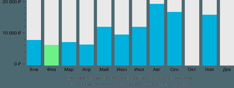 Динамика стоимости авиабилетов из Милана в Фару по месяцам