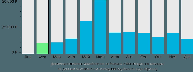 Динамика стоимости авиабилетов из Милана в Финляндию по месяцам