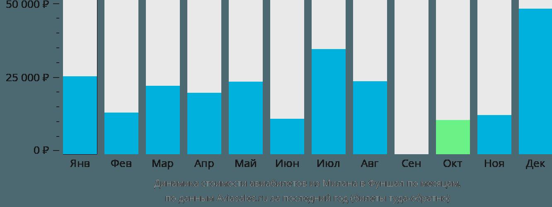 Динамика стоимости авиабилетов из Милана в Фуншал по месяцам