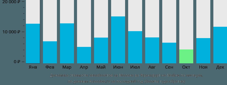 Динамика стоимости авиабилетов из Милана во Франкфурт-на-Майне по месяцам