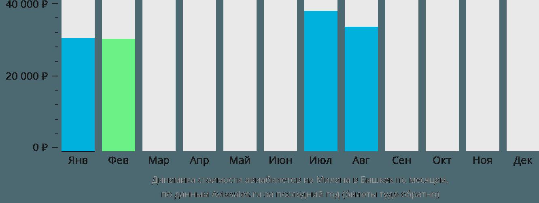 Динамика стоимости авиабилетов из Милана в Бишкек по месяцам