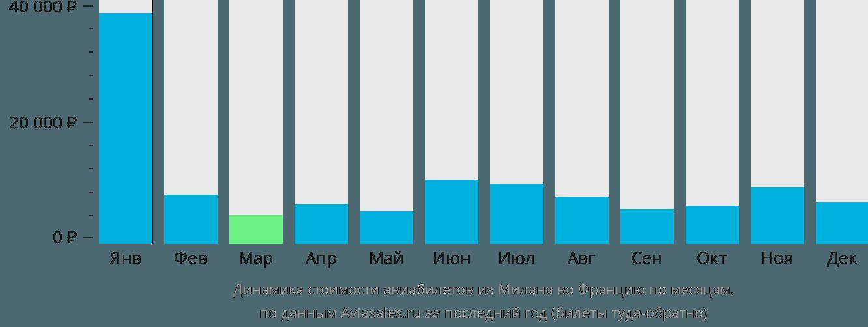 Динамика стоимости авиабилетов из Милана во Францию по месяцам