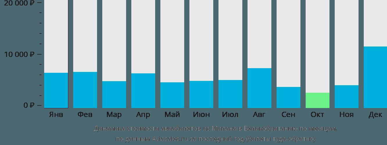 Динамика стоимости авиабилетов из Милана в Великобританию по месяцам
