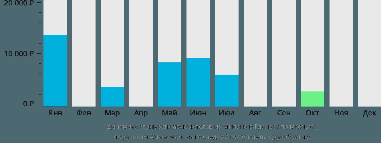 Динамика стоимости авиабилетов из Милана в Гданьск по месяцам