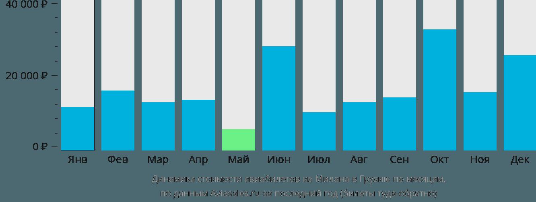 Динамика стоимости авиабилетов из Милана в Грузию по месяцам