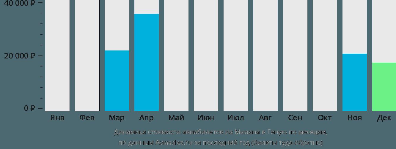Динамика стоимости авиабилетов из Милана в Геную по месяцам