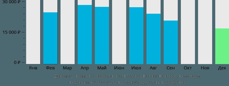 Динамика стоимости авиабилетов из Милана в Нижний Новгород по месяцам