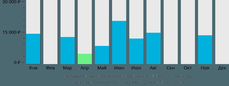 Динамика стоимости авиабилетов из Милана в Гётеборг по месяцам