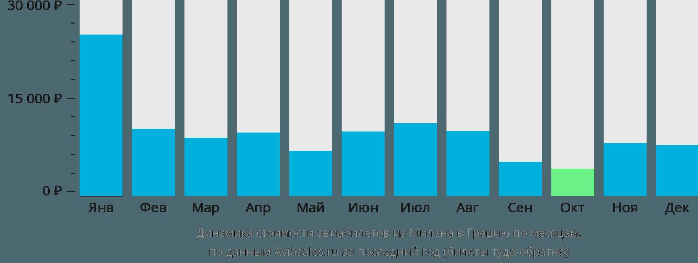 Динамика стоимости авиабилетов из Милана в Грецию по месяцам