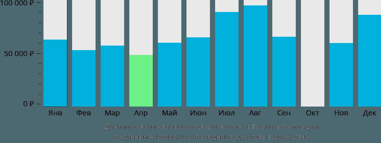 Динамика стоимости авиабилетов из Милана в Гуаякиль по месяцам