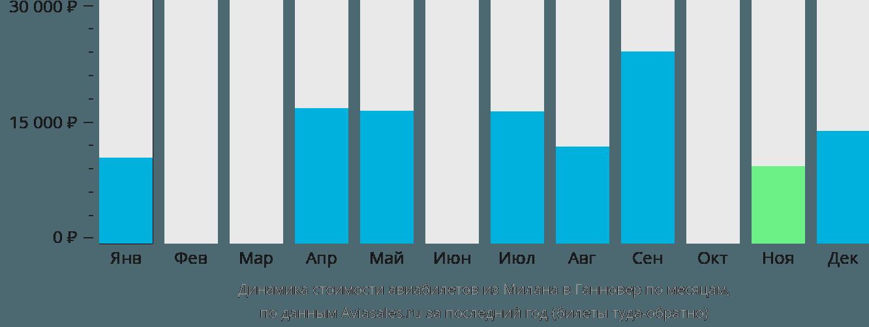 Динамика стоимости авиабилетов из Милана в Ганновер по месяцам