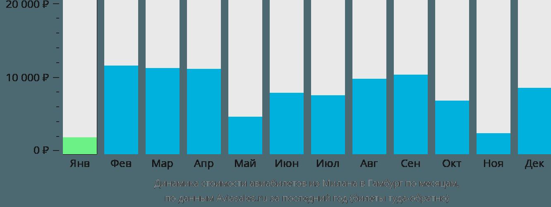 Динамика стоимости авиабилетов из Милана в Гамбург по месяцам