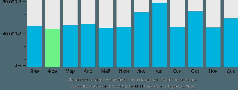 Динамика стоимости авиабилетов из Милана в Ханой по месяцам