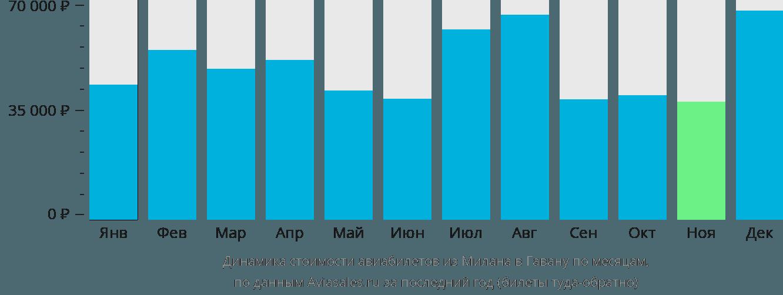 Динамика стоимости авиабилетов из Милана в Гавану по месяцам