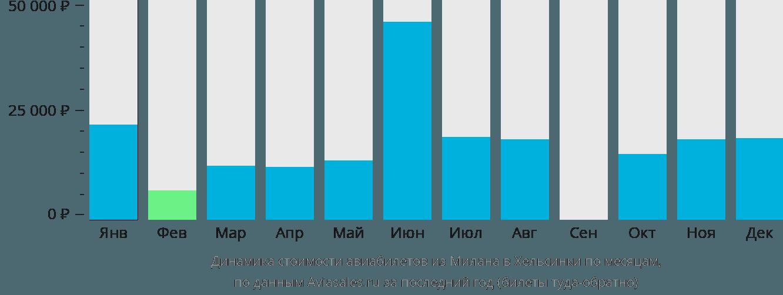 Динамика стоимости авиабилетов из Милана в Хельсинки по месяцам