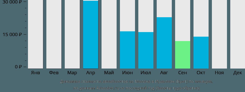 Динамика стоимости авиабилетов из Милана в Ираклион (Крит) по месяцам