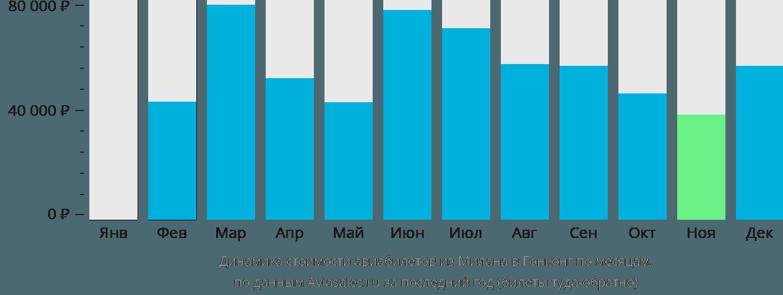 Динамика стоимости авиабилетов из Милана в Гонконг по месяцам