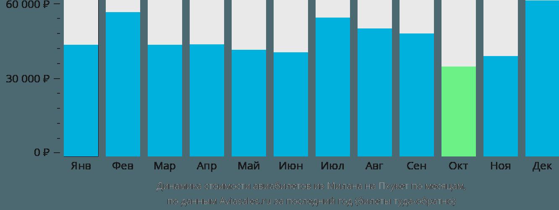 Динамика стоимости авиабилетов из Милана на Пхукет по месяцам