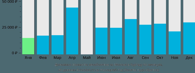 Динамика стоимости авиабилетов из Милана в Хургаду по месяцам