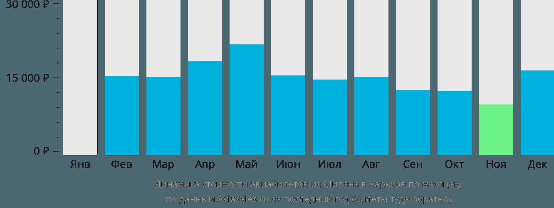Динамика стоимости авиабилетов из Милана в Харьков по месяцам