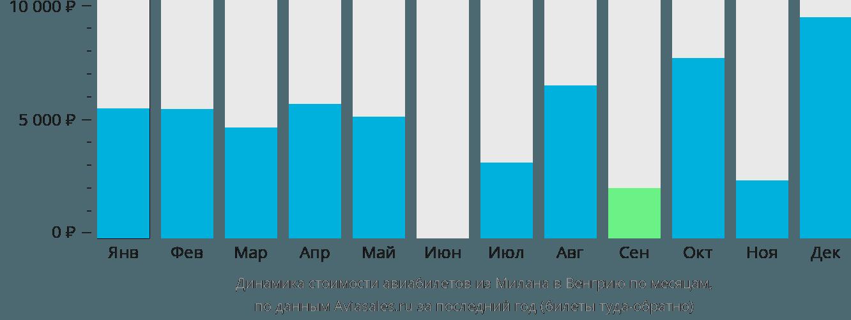 Динамика стоимости авиабилетов из Милана в Венгрию по месяцам