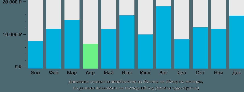 Динамика стоимости авиабилетов из Милана на Ибицу по месяцам