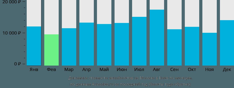 Динамика стоимости авиабилетов из Милана в Киев по месяцам