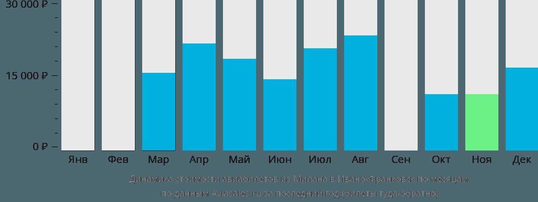 Динамика стоимости авиабилетов из Милана в Ивано-Франковск по месяцам