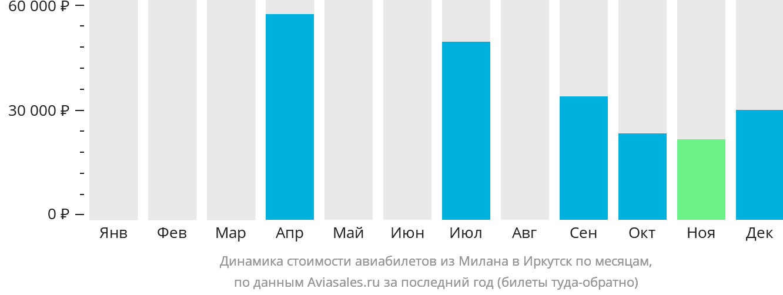 Динамика стоимости авиабилетов из Милана в Иркутск по месяцам