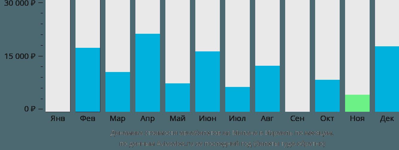 Динамика стоимости авиабилетов из Милана в Израиль по месяцам