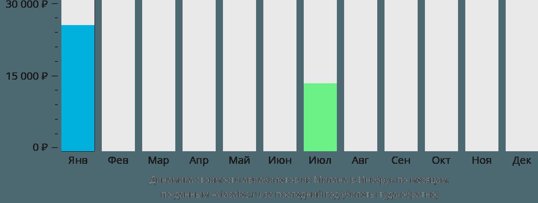 Динамика стоимости авиабилетов из Милана в Инсбрук по месяцам