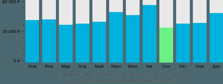 Динамика стоимости авиабилетов из Милана в Исламабад по месяцам