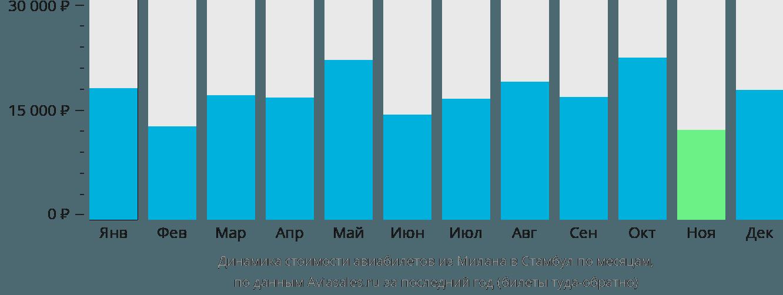Динамика стоимости авиабилетов из Милана в Стамбул по месяцам