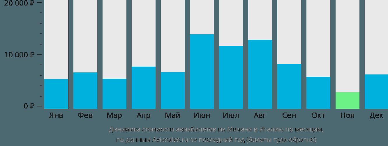 Динамика стоимости авиабилетов из Милана в Италию по месяцам