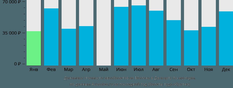 Динамика стоимости авиабилетов из Милана в Джакарту по месяцам