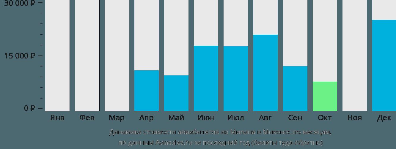 Динамика стоимости авиабилетов из Милана в Миконос по месяцам