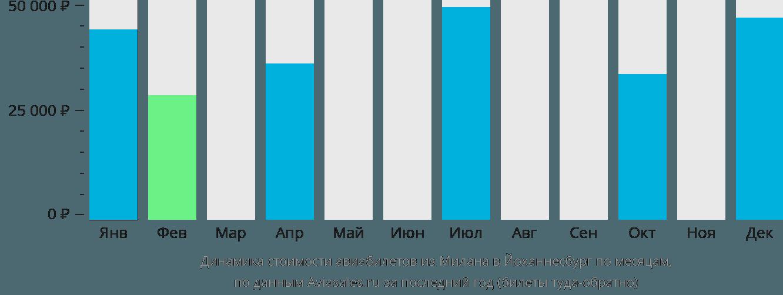 Динамика стоимости авиабилетов из Милана в Йоханнесбург по месяцам