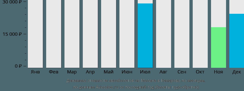 Динамика стоимости авиабилетов из Милана в Кемерово по месяцам