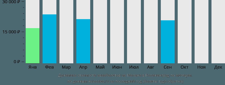 Динамика стоимости авиабилетов из Милана в Калининград по месяцам