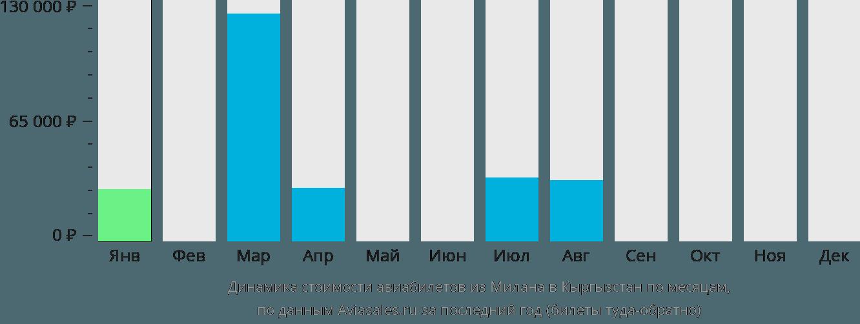 Динамика стоимости авиабилетов из Милана в Кыргызстан по месяцам