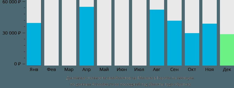Динамика стоимости авиабилетов из Милана в Карачи по месяцам