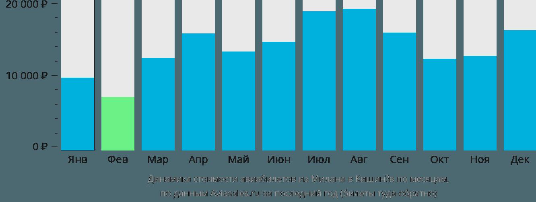 Динамика стоимости авиабилетов из Милана в Кишинёв по месяцам