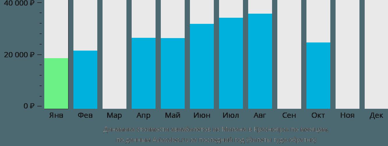 Динамика стоимости авиабилетов из Милана в Красноярск по месяцам