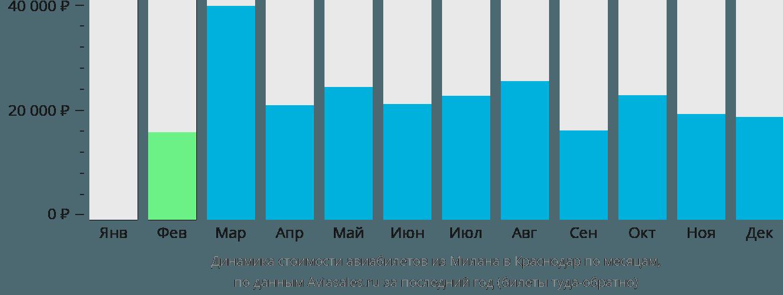 Динамика стоимости авиабилетов из Милана в Краснодар по месяцам