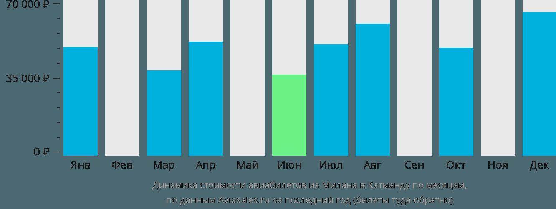 Динамика стоимости авиабилетов из Милана в Катманду по месяцам