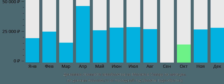 Динамика стоимости авиабилетов из Милана в Самару по месяцам