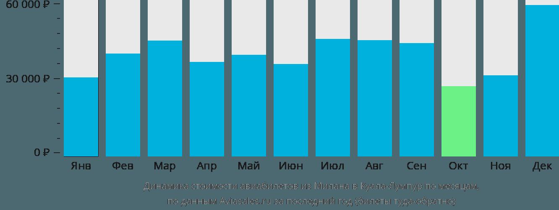 Динамика стоимости авиабилетов из Милана в Куала-Лумпур по месяцам