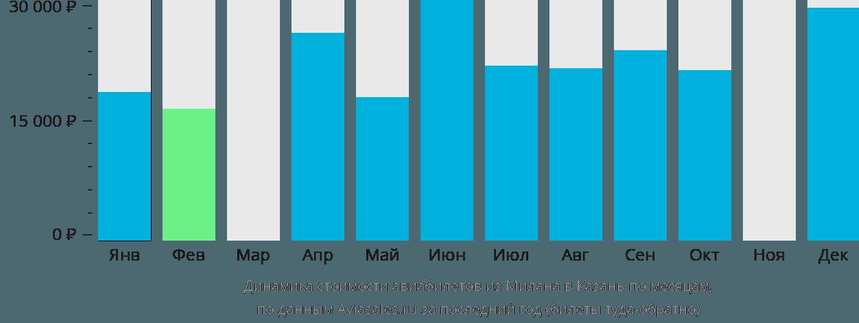 Динамика стоимости авиабилетов из Милана в Казань по месяцам