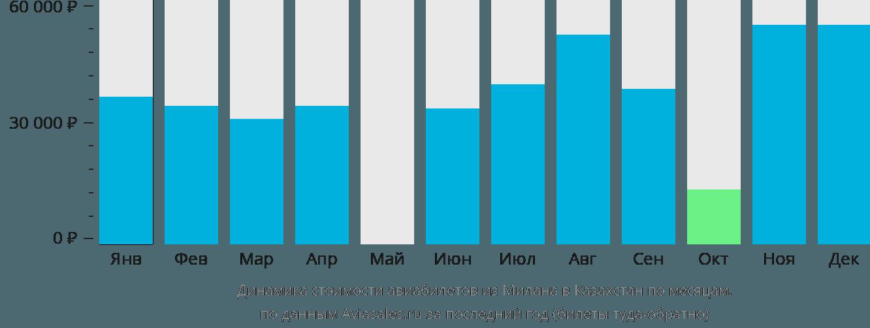 Динамика стоимости авиабилетов из Милана в Казахстан по месяцам